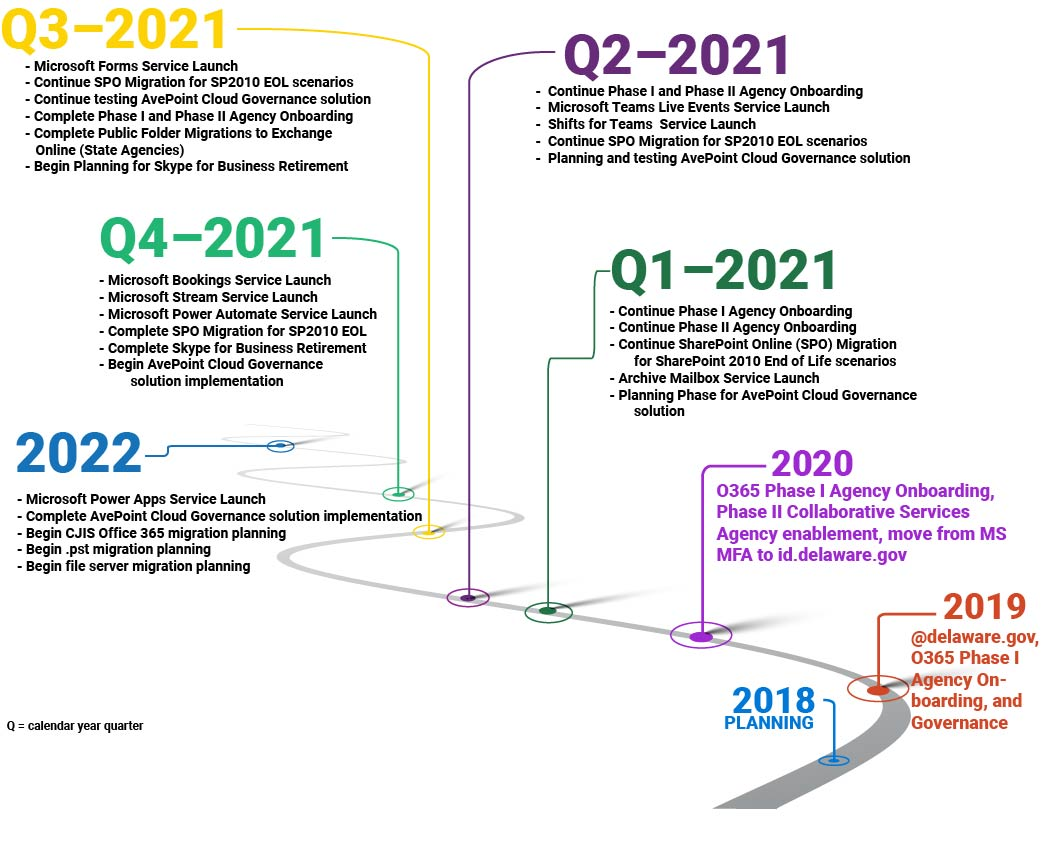 Image of all the Office 365 project timeline.