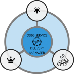 Image representing o365 Path forward. o365 Service, Delivery Manager