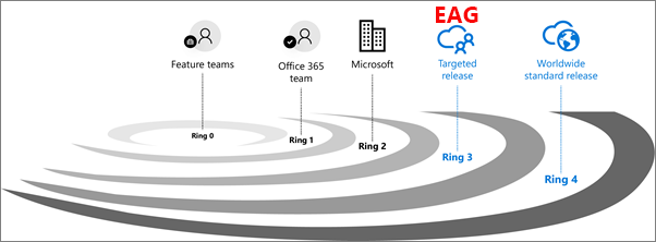 Graphic shows concentric rings, radiating out from the Feature Team at the center, ring 0, followed by Office 365 Team, ring 1; Microsoft, ring 2, Targeted release (includes EAG), ring 3, and, finally, Worldwide standard release, ring 4