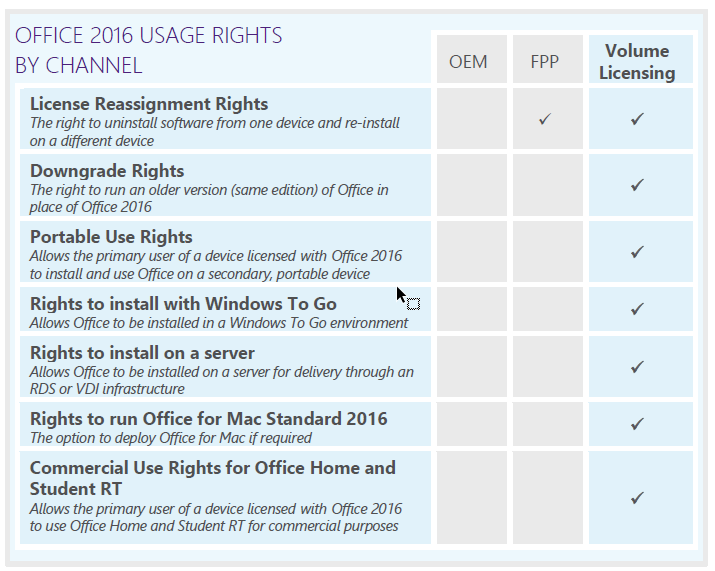Office 2016 Usage Rights