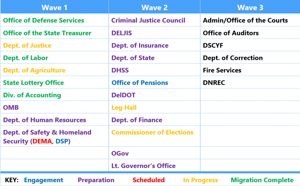 Table showing agency migration status